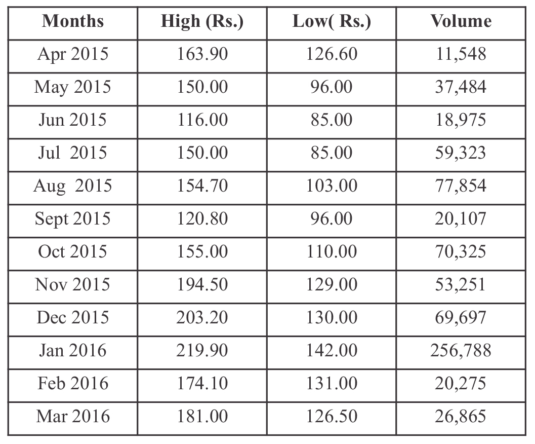 ASML Volume of shares traded at BSE